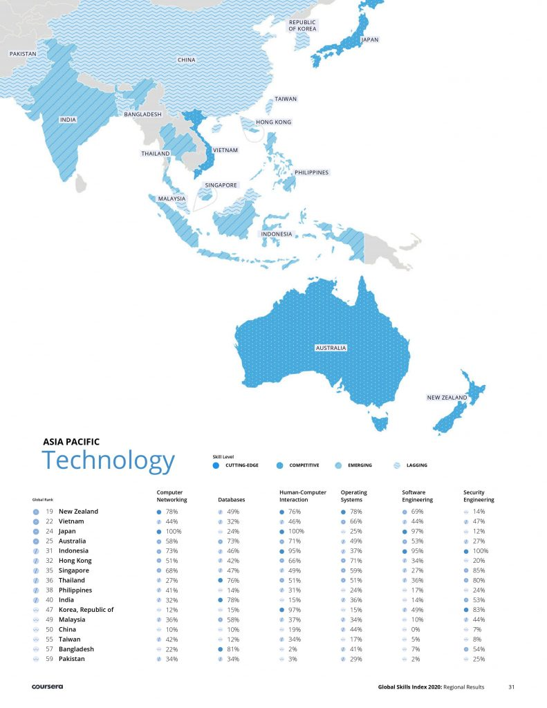 Technology skills of Vietnam software developers ranked 2nd in the Asia Pacific and 22nd globally, 2020