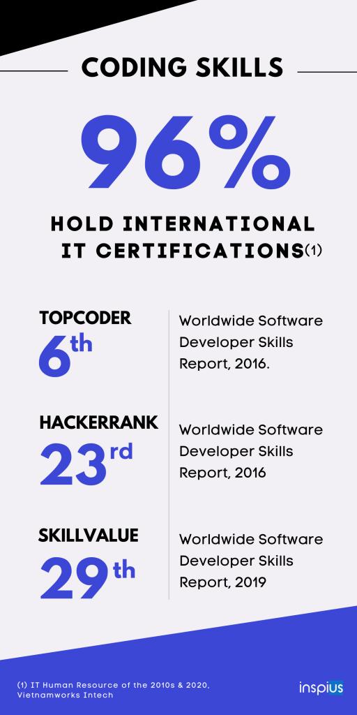 Vietnam software engineers - Coding skills