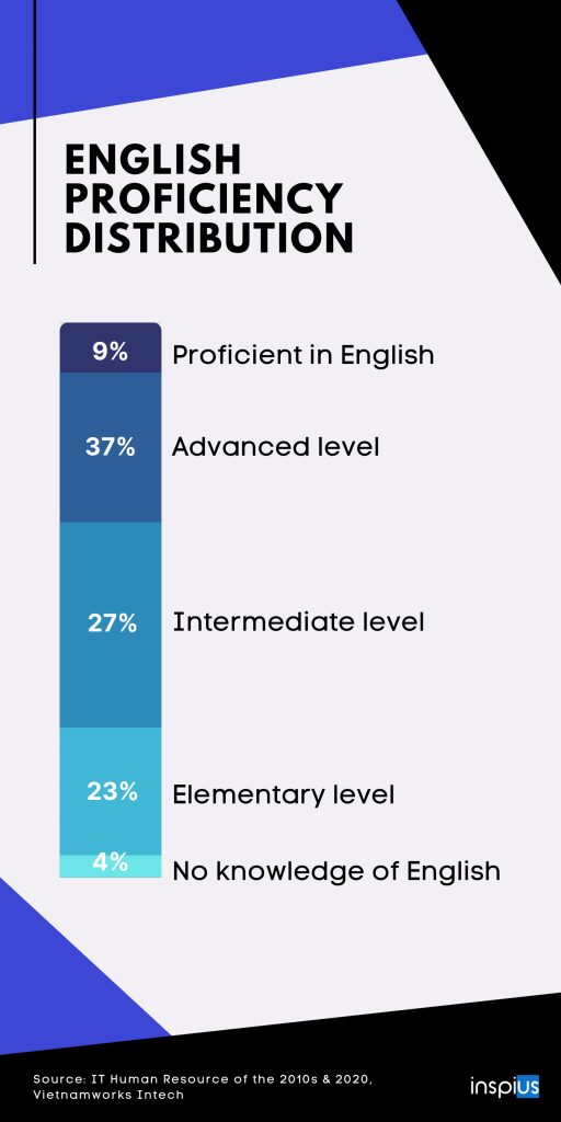 Vietnam software engineers - English skills